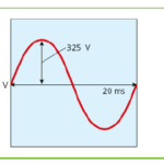 The oscilloscope & its signal attribute, AC and DC graph