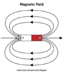 Electromagnetic Waves - FAQs