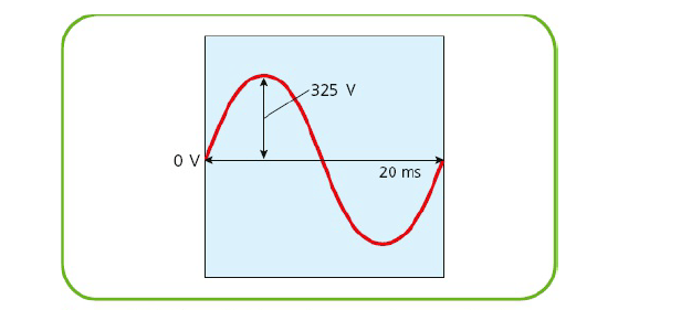 figure 1: A 230 V AC supply, operating at 50Hz, just like the UK supply. The peak potential, 325 V, is much higher than the rms value of 230 V