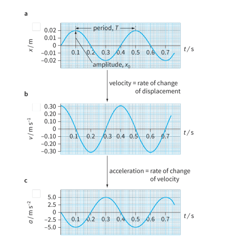 Figure 2: Graphs of displacement x, velocity v, and acceleration a (against time) t for s.h.m.