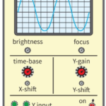 Measuring frequency & voltage of an Alternating Current (AC) with CRO