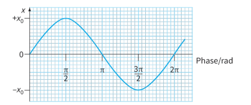 the phase of the oscillation changes by 2π rad during one oscillation