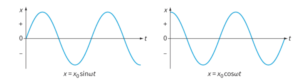 These two graphs represent the same simple harmonic motion. The difference in starting positions is related to the sine and cosine forms of the equation for x as a function of t.