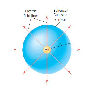A positive point charge is located at the center of an imaginary spherical surface of radius r. Such a surface is one example of a Gaussian surface. Here the electric field is perpendicular to the surface and has the same magnitude everywhere on it.