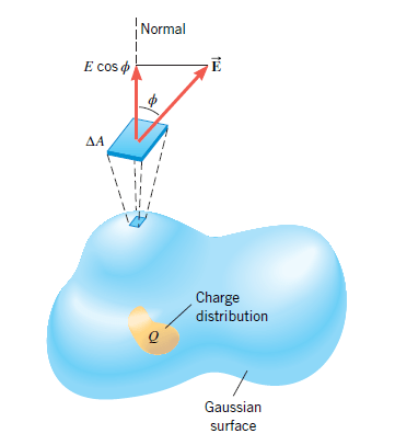 FIGURE 3: The charge distribution Q is surrounded by an arbitrarily shaped Gaussian surface.