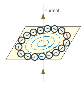 when an electric current flows through a wire, a magnetic field is produced