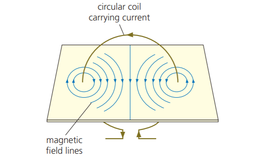 fig 2: a circular loop of wire with a current through it. Magnetic field lines are shown