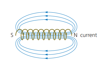 fig 3:  coiled cylinder with a current through it.   Magnetic field lines are shown