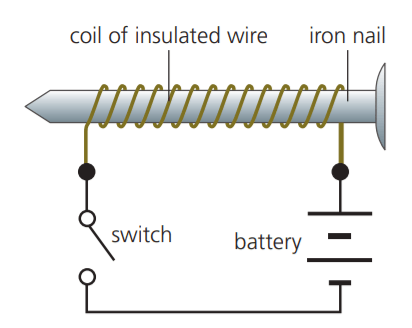 fig 4:  To make an electromagnet, you use a coil with some magnetic material called a core in the center
