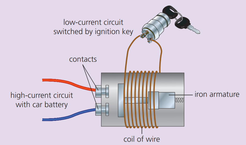 figure 6: Relay to turn on the starter motor in a car