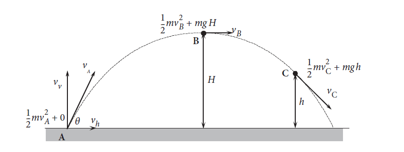 figure 1: Conservation of energy in projectile motion