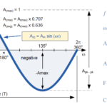 AC Waveforms of different types
