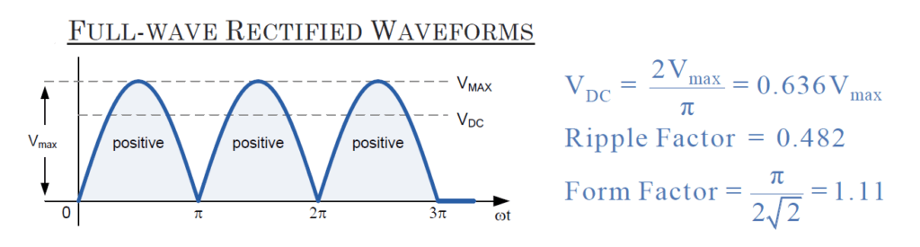 full-wave rectified waveforms