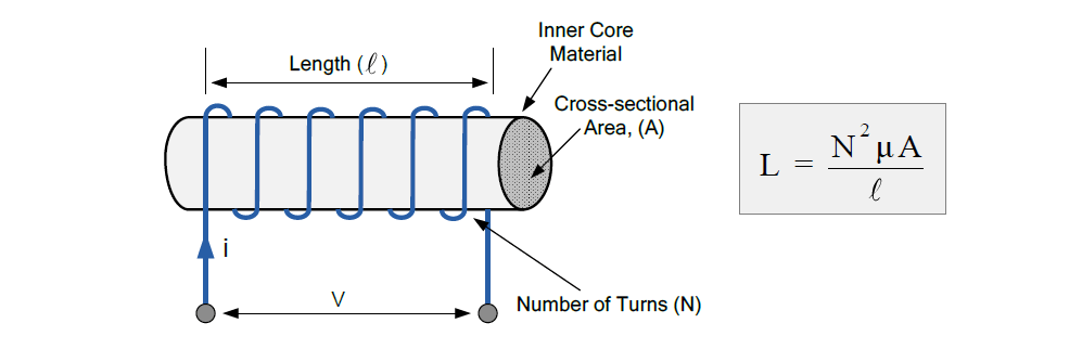 Inductance of a coil - formula