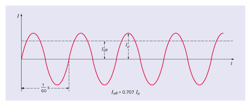 sinusoidal curve (Figure 1:) for North America AC frequency is 60 hertz (Hz). It is shown in this figure with the time period T = 1/60 seconds.