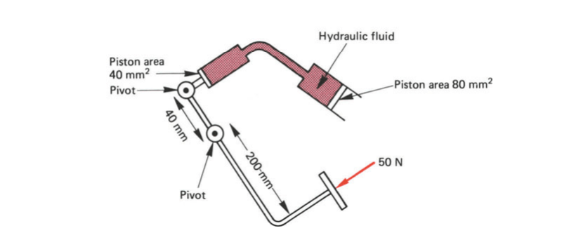 Diagram for a numerical problem based on the hydraulic braking principle