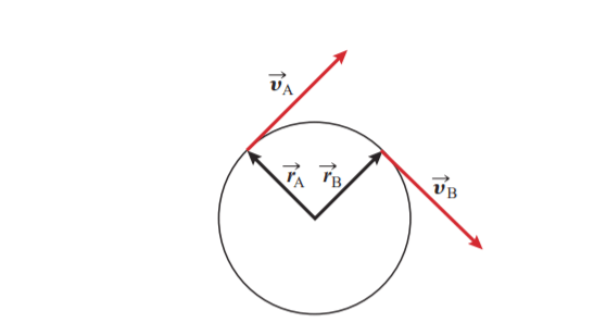 fig 1: An object in a uniform circular motion