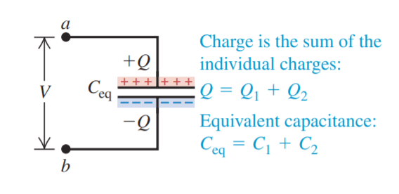 fig 2b:  equivalent capacitance  Ceq of the capacitors connected in parallel